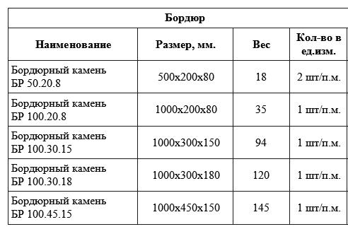 Общий вес и объем нескольких видов бордюрного камня