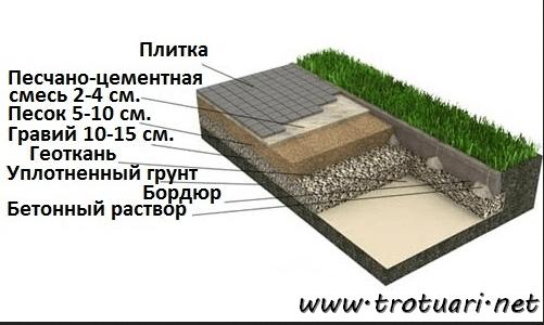 Площадка под машину из тротуарной плитки - как выбрать тип основания